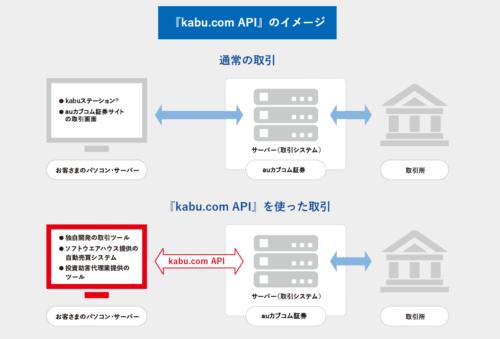 APIのイメージ
