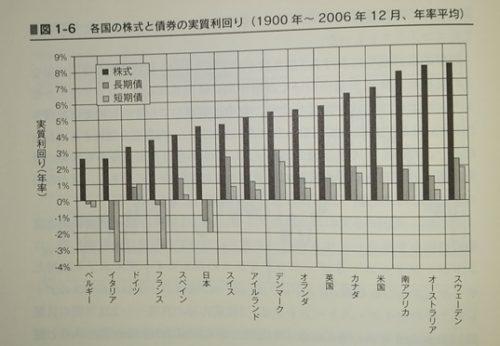 株式リターン分布