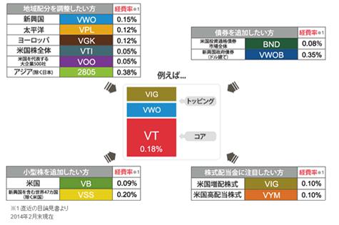 ETFのコアサテライト戦略の例